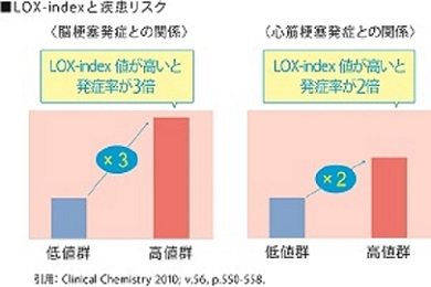LOX-indexと疾患のリスク